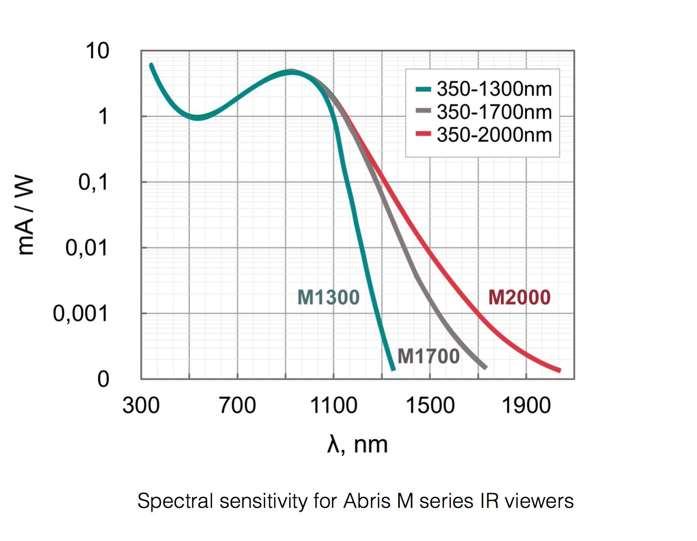 Abris-M spectral response